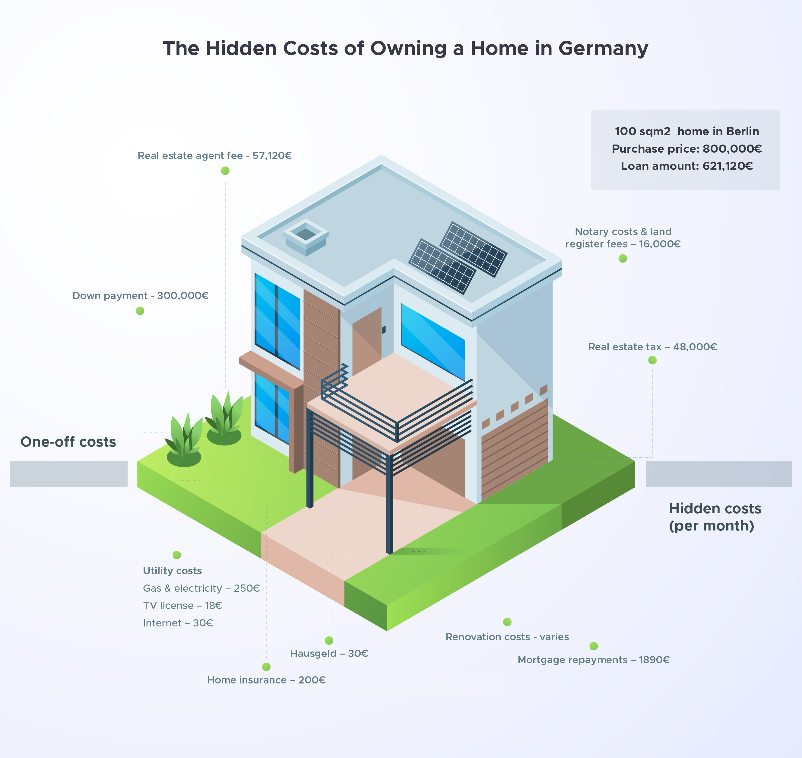 The Hidden Costs of Owning a Home in Germany   Blog   LoanLink