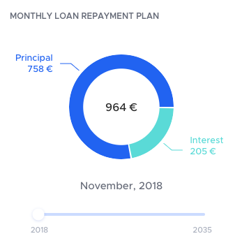 A pie chart of monthly home loan repayment plan, which consists of the principal payment and mortgage interest rates payment.